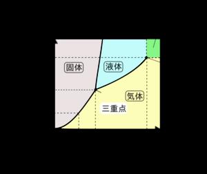 二酸化炭素の状態図