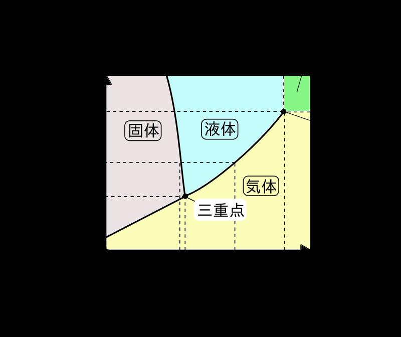 水の状態図