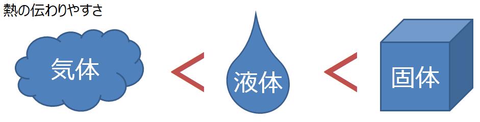 物質の三態と熱の伝わりやすさ