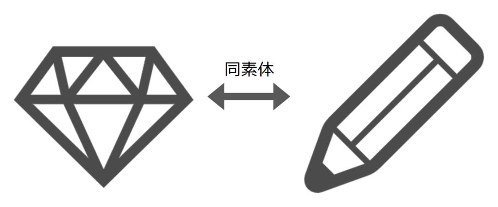 同素体(ダイヤモンドと黒鉛)