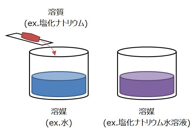 塩化ナトリウムの溶解