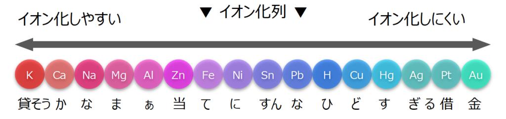イオン化列(イオン化傾向)