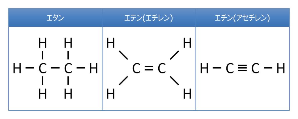 炭素の結合方式