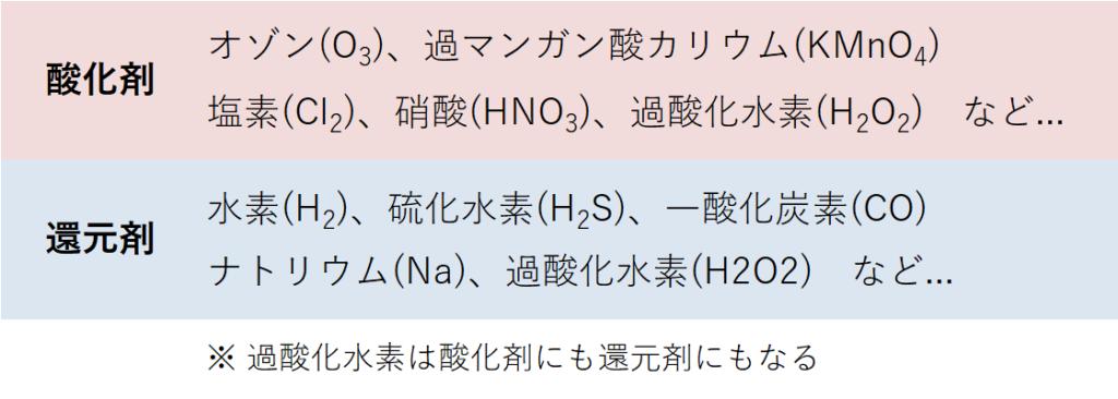 酸化剤と還元剤の代表例