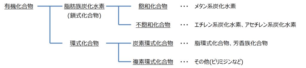 有機化合物の分類
