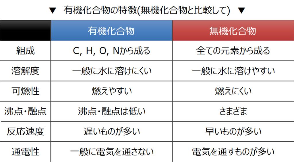 有機化合物と無機化合物の比較