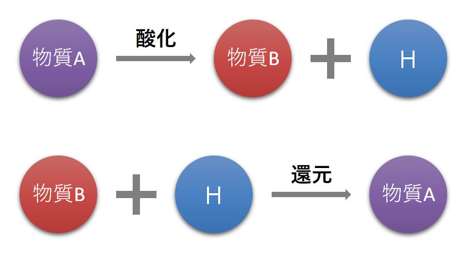 酸化と還元-水素のやり取り
