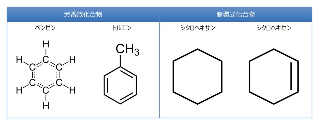 環式化合物