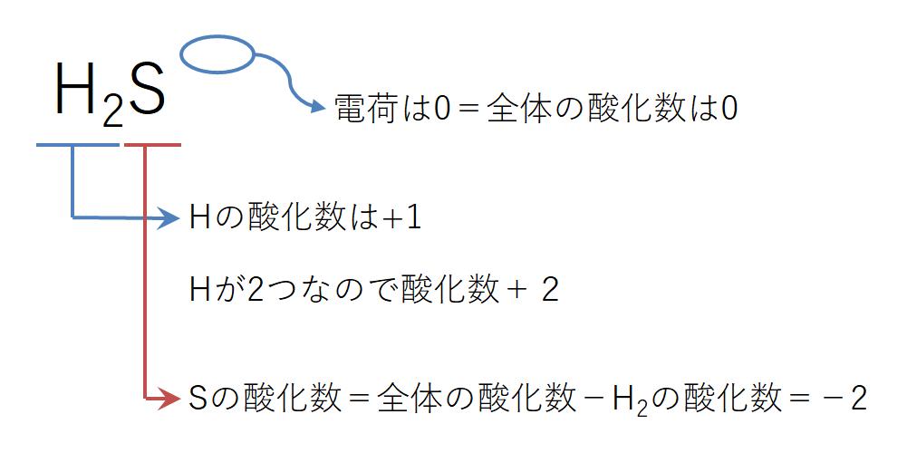 酸化数の数え方1