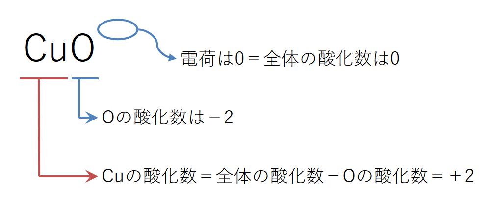 酸化数の数え方3