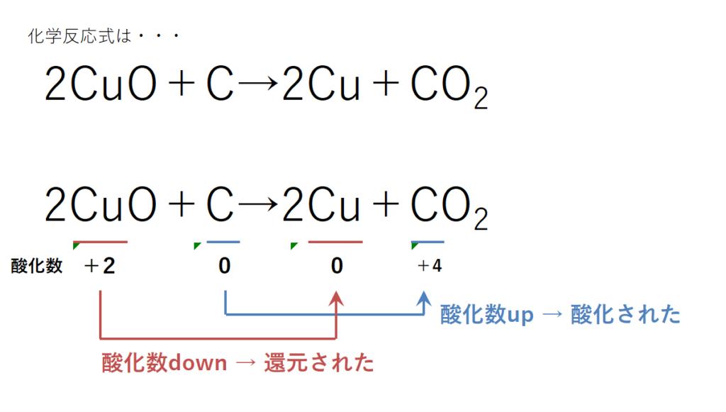 酸化数で考える酸化還元反応