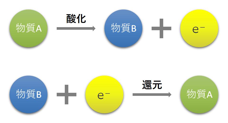 酸化と還元-電子のやり取り