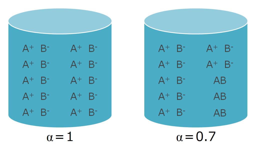 電離度の模式図