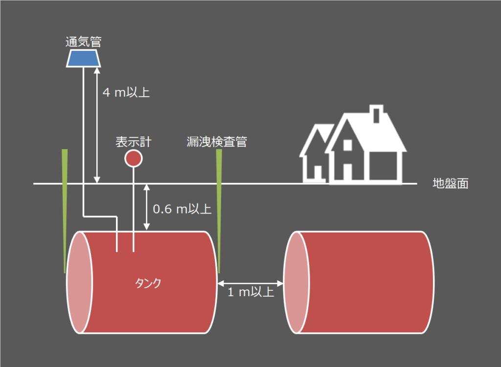 地下タンク貯蔵所の設置基準