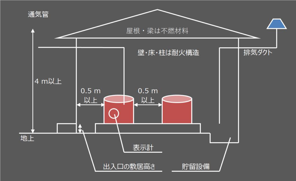 貯蔵 所 タンク 地下 危険物取扱者は地下タンク貯蔵所でも必要なのか?