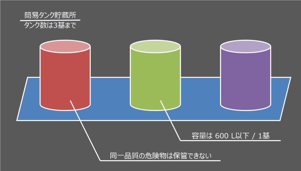 簡易タンク貯蔵所の設置基準