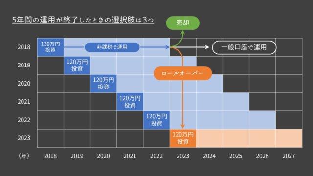 一般NISAの長期運用