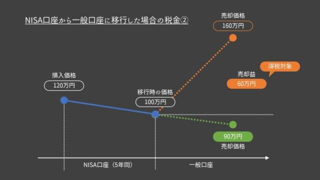 NISA口座から一般口座への以降②