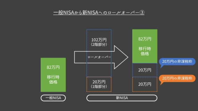 一般NISAから新NISAからへのロールオーバー③