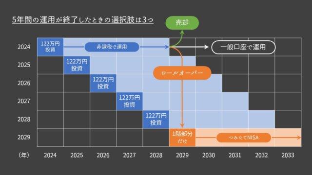 新NISA口座での長期運用