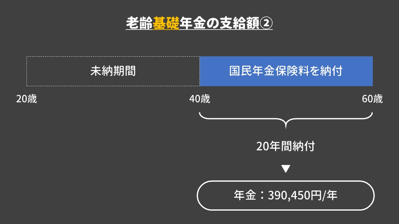 老齢基礎年金の満額受給②